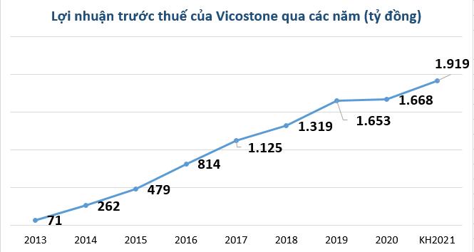 Vicostone đặt kế hoạch lãi hơn 1.900 tỷ đồng năm 2021 - Ảnh 2.