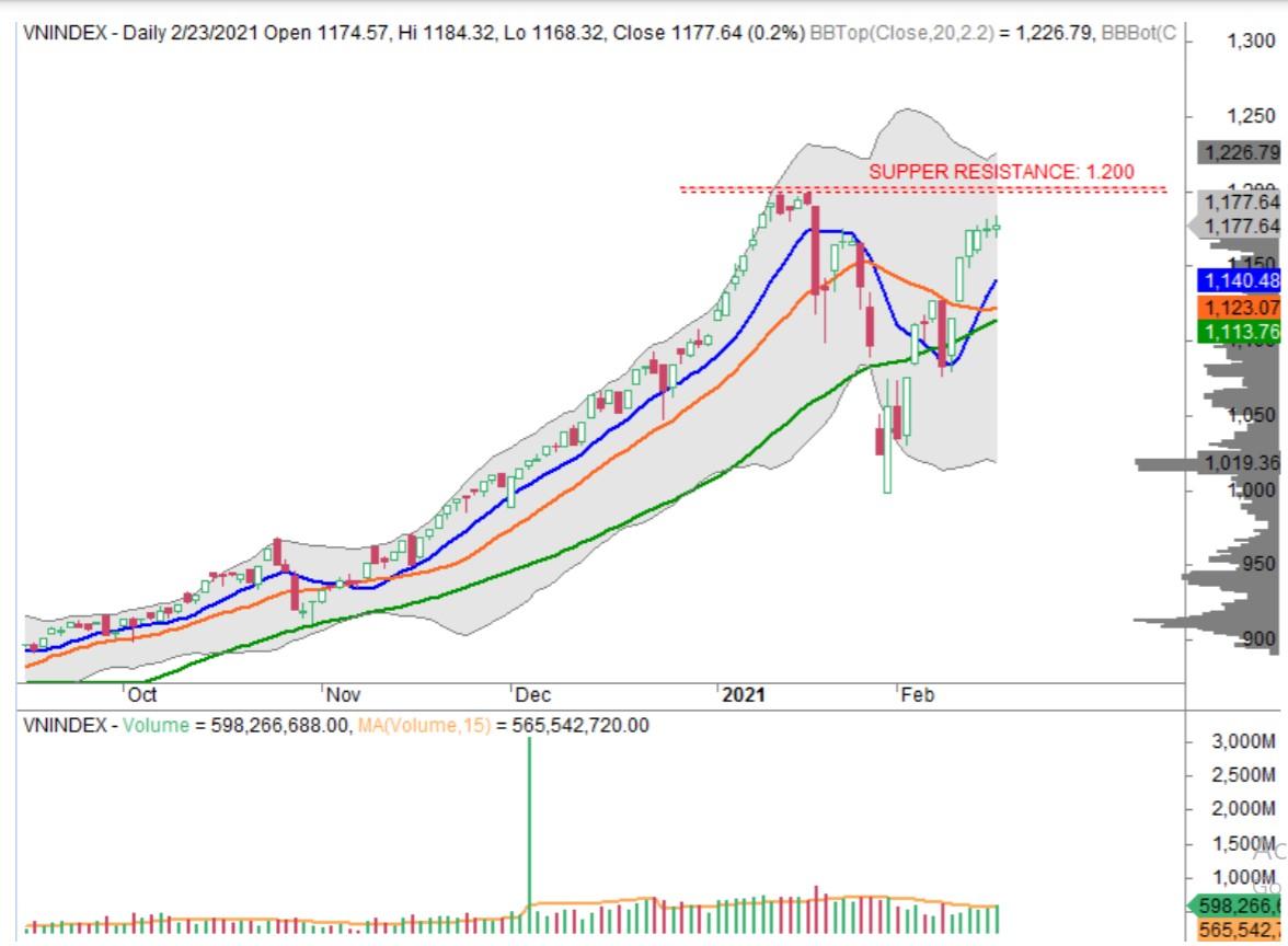 Nhận định thị trường chứng khoán ngày 24/2: Tiếp tục giằng co tích lũy - Ảnh 1.