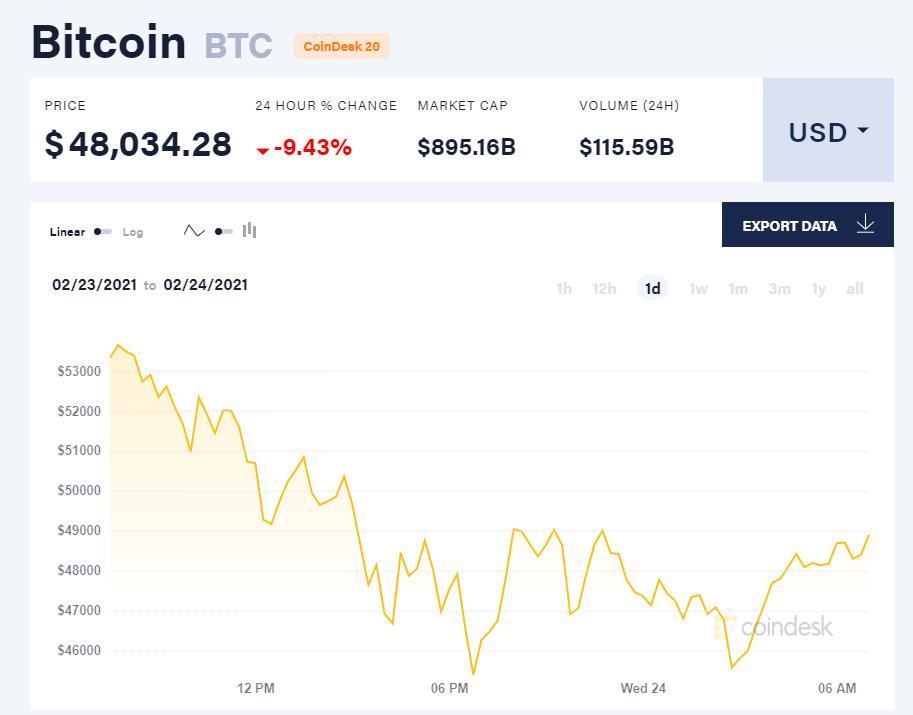 Chỉ số giá bitcoin hôm nay 24/2/21. (Nguồn: CoinDesk).