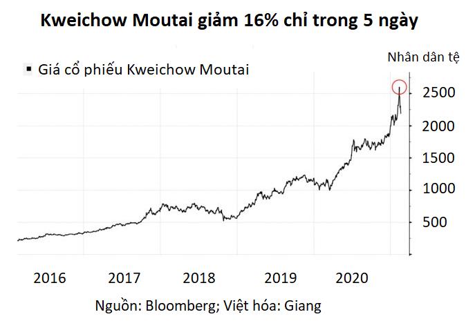 Cuộc tháo chạy 80 tỷ USD khỏi cổ phiếu rượu Mao Đài báo hiệu nguy hiểm cho chứng khoán Trung Quốc - Ảnh 2.