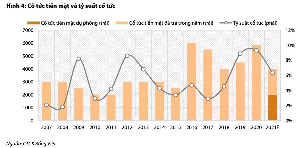 'Nhựa Bình Minh vẫn có thể trả cổ tức 4.000 đồng/cp năm 2021 dù dự báo lợi nhuận giảm 17%' - Ảnh 5.