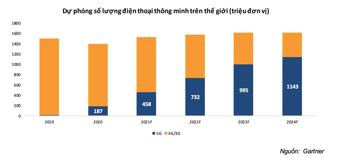 Hoá chất Đức Giang hưởng lợi từ nhu cầu sản xuất các thiết bị 5G trong năm 2021 - Ảnh 1.