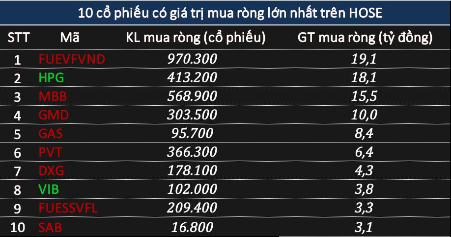 Phiên 24/2: Khối ngoại bán ròng gần 670 tỷ đồng, chưa dừng xả VNM - Ảnh 2.