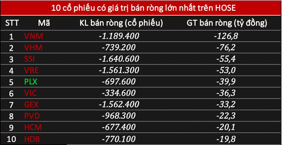 Phiên 24/2: Khối ngoại bán ròng gần 670 tỷ đồng, chưa dừng xả VNM - Ảnh 1.