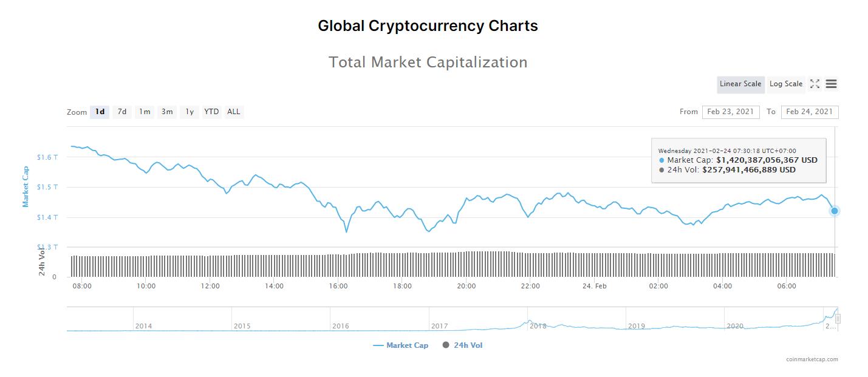 Tổng giá trị thị trường tiền kĩ thuật số và khối lượng giao dịch ngày 24/2/2021. (Nguồn: CoinMarketCap).