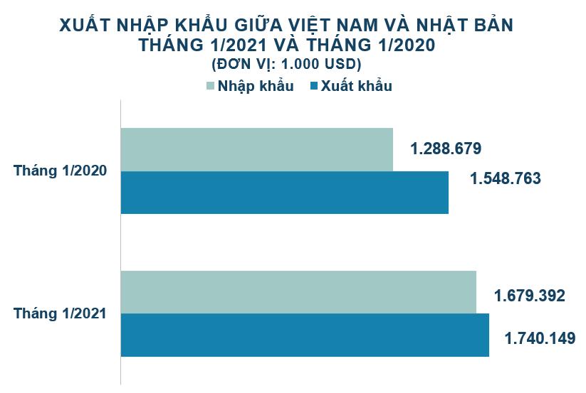Xuất nhập khẩu Việt Nam và Nhật Bản tháng 1/2021: Xuất khẩu chính hàng dệt, may - Ảnh 2.