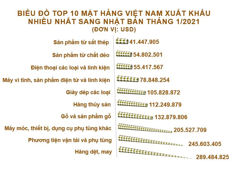 Xuất nhập khẩu Việt Nam và Nhật Bản tháng 1/2021: Xuất khẩu chính hàng dệt, may - Ảnh 3.