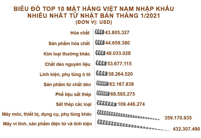 Xuất nhập khẩu Việt Nam và Nhật Bản tháng 1/2021: Xuất khẩu chính hàng dệt, may - Ảnh 5.