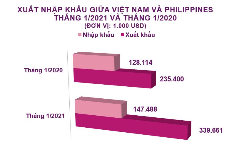 Xuất nhập khẩu Việt Nam và Philippines tháng 1/2021: Nhập khẩu chất dẻo nguyên liệu tăng vọt - Ảnh 2.