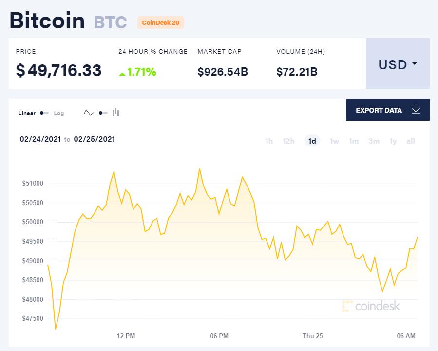 Chỉ số giá bitcoin hôm nay 25/2/21. (Nguồn: CoinDesk).