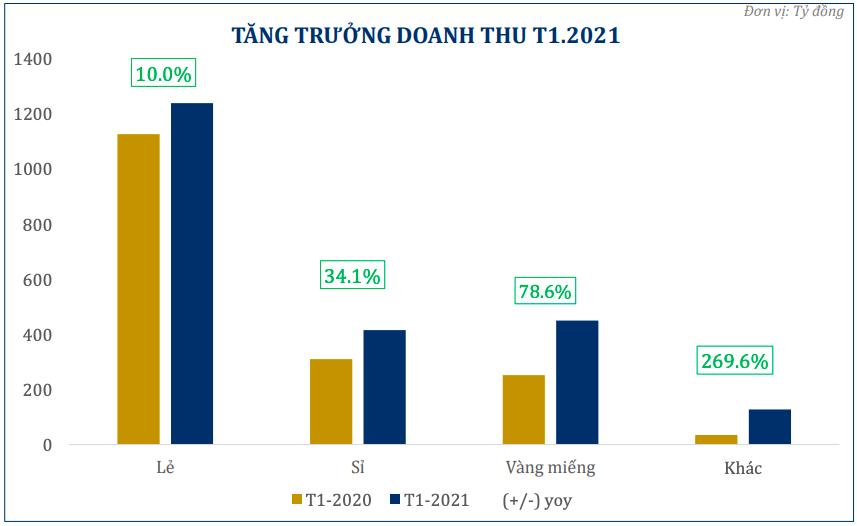 Doanh thu vàng miếng của PNJ tăng gần 79% tháng cận Tết Nguyên đán - Ảnh 1.