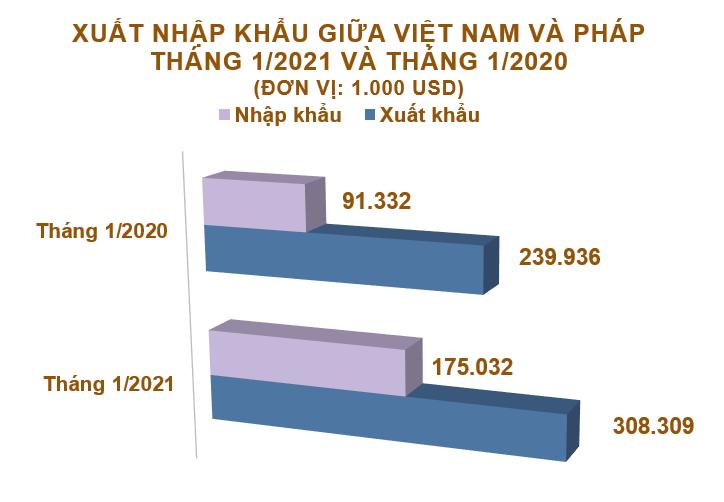 Xuất nhập khẩu Việt Nam và Pháp tháng 1/2021: Nhập khẩu hàng hóa tăng 92% - Ảnh 1.