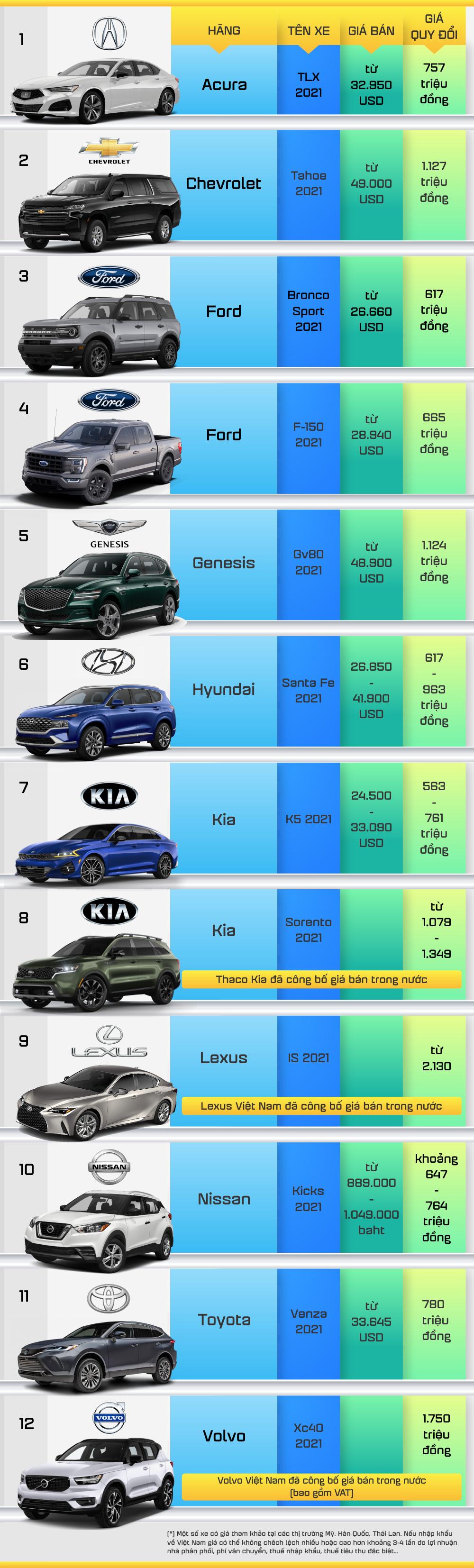 Hyundai SantaFe, Kia Sorento nằm trong danh sách các mẫu ô tô tốt nhất năm 2021 - Ảnh 3.