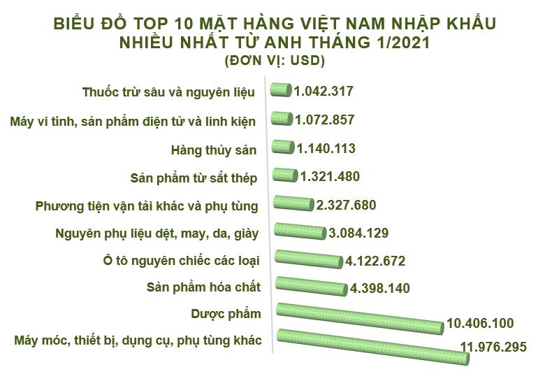 Xuất nhập khẩu Việt Nam và Anh tháng 1/2021: Thặng dư gần 539 triệu USD - Ảnh 4.