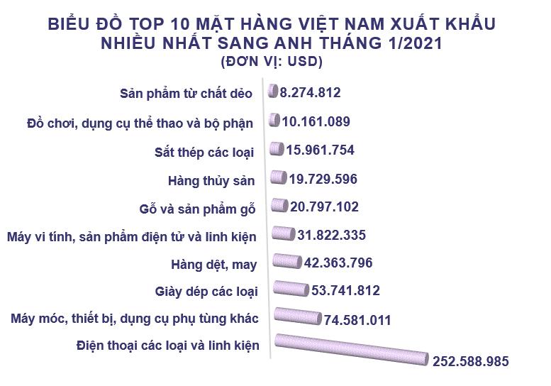 Xuất nhập khẩu Việt Nam và Anh tháng 1/2021: Thặng dư gần 539 triệu USD - Ảnh 2.