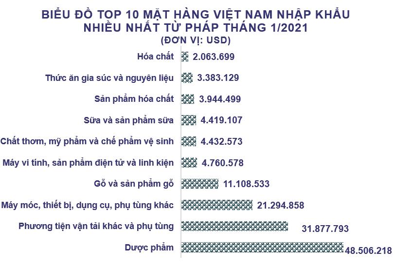 Xuất nhập khẩu Việt Nam và Pháp tháng 1/2021: Nhập khẩu hàng hóa tăng 92% - Ảnh 4.
