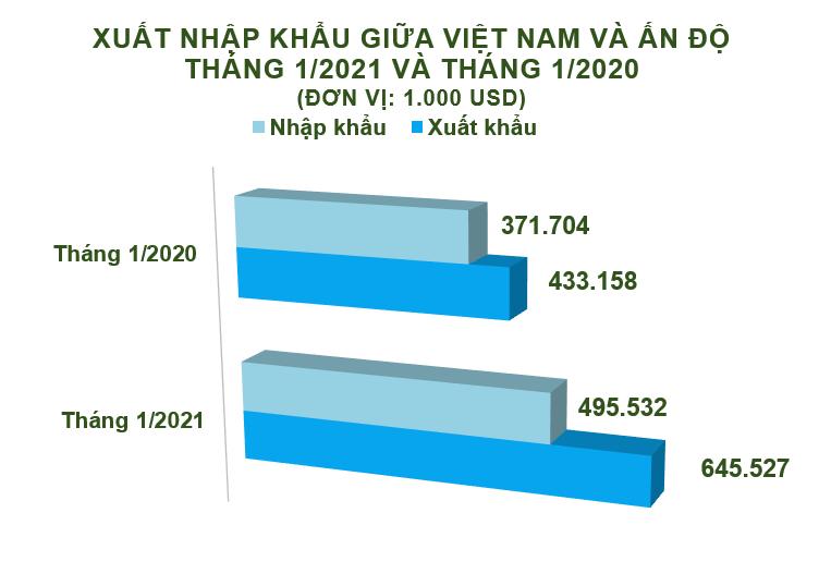 Xuất nhập khẩu Việt Nam và Ấn Độ tháng 1/2021: Nhập khẩu ngô tăng 8748% - Ảnh 1.