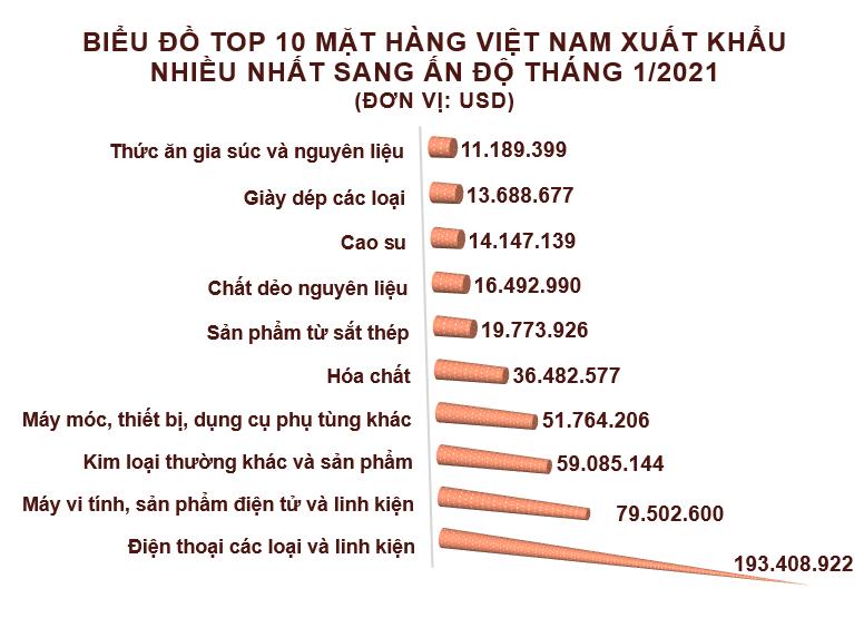 Xuất nhập khẩu Việt Nam và Ấn Độ tháng 1/2021: Nhập khẩu ngô tăng 8748% - Ảnh 2.