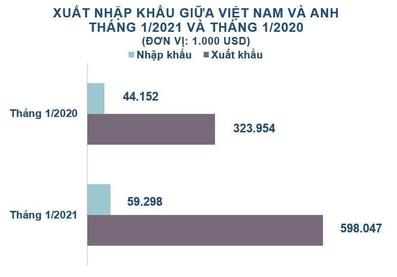 Xuất nhập khẩu Việt Nam và Anh tháng 1/2021: Thặng dư gần 539 triệu USD - Ảnh 1.