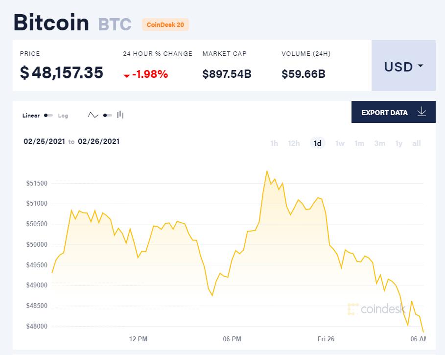 Giá bitcoin hôm nay 26/2: Giảm về gần 48.000 USD, sàn Coinbase nộp hồ sơ niêm yết