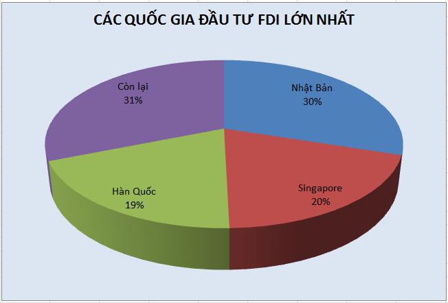 5,46 tỷ USD vốn FDI vào Việt Nam 2 tháng đầu năm, Nhật Bản dẫn đầu - Ảnh 1.