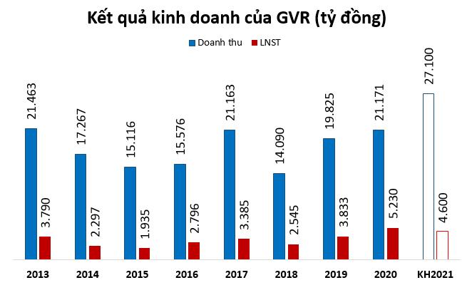 ĐHĐCĐ bất thường: GVR muốn thoái vốn tại Nam Tân Uyên, Cao su Phước Hòa và Đồng Phú - Ảnh 2.