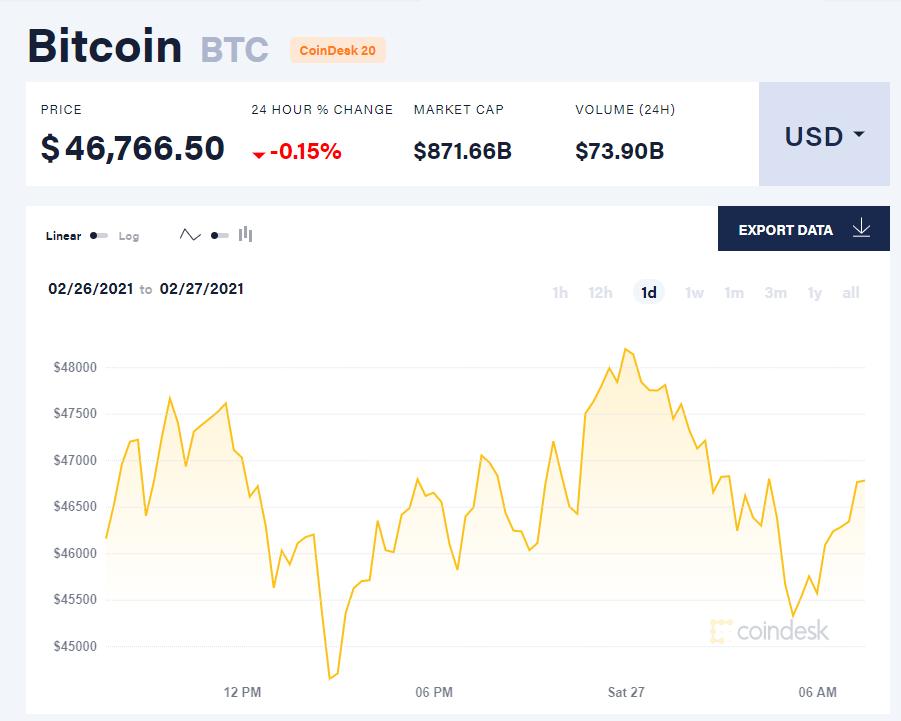 Giá bitcoin hôm nay 27/2: Dao động dưới 47.000 USD, 8/10 đồng tiền top đầu tăng giá