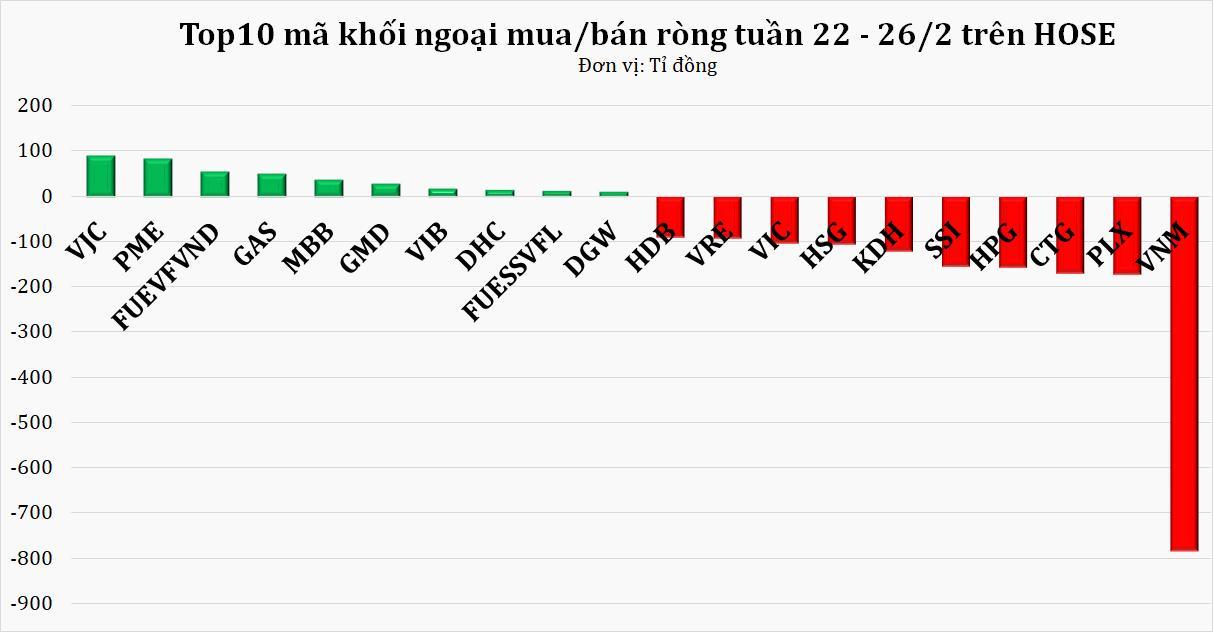 Khối ngoại rút ròng hơn 2.800 tỷ đồng tuần cuối tháng 2, ishare MSCI là tác nhân chính? - Ảnh 1.