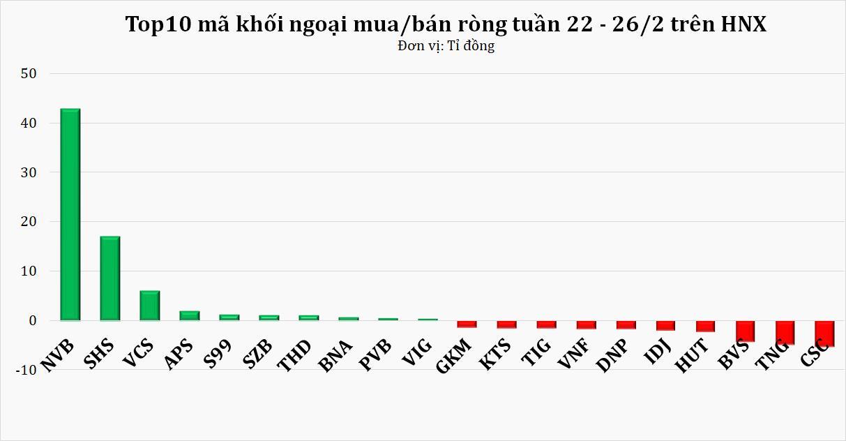 Khối ngoại rút ròng hơn 2.800 tỷ đồng tuần cuối tháng 2, ishare MSCI là tác nhân chính? - Ảnh 2.