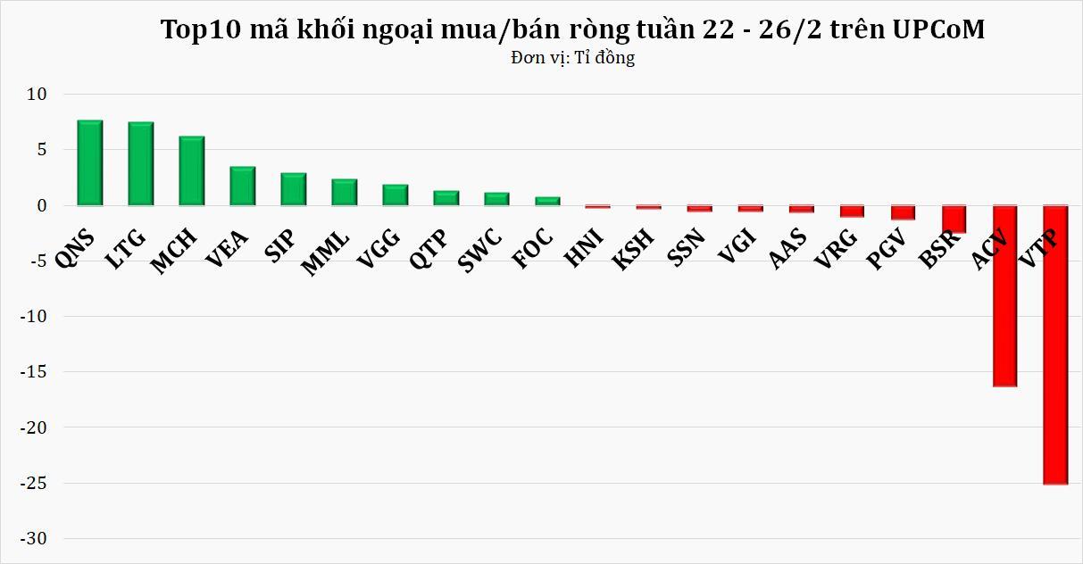 Khối ngoại rút ròng hơn 2.800 tỷ đồng tuần cuối tháng 2, ishare MSCI là tác nhân chính? - Ảnh 3.