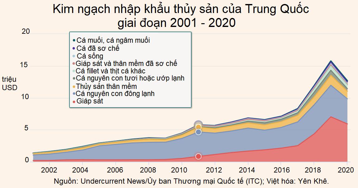 Trung Quốc: Nhập khẩu thủy sản năm 2020 giảm 20%, Việt Nam là đối tác lớn ở mảng tôm - Ảnh 1.