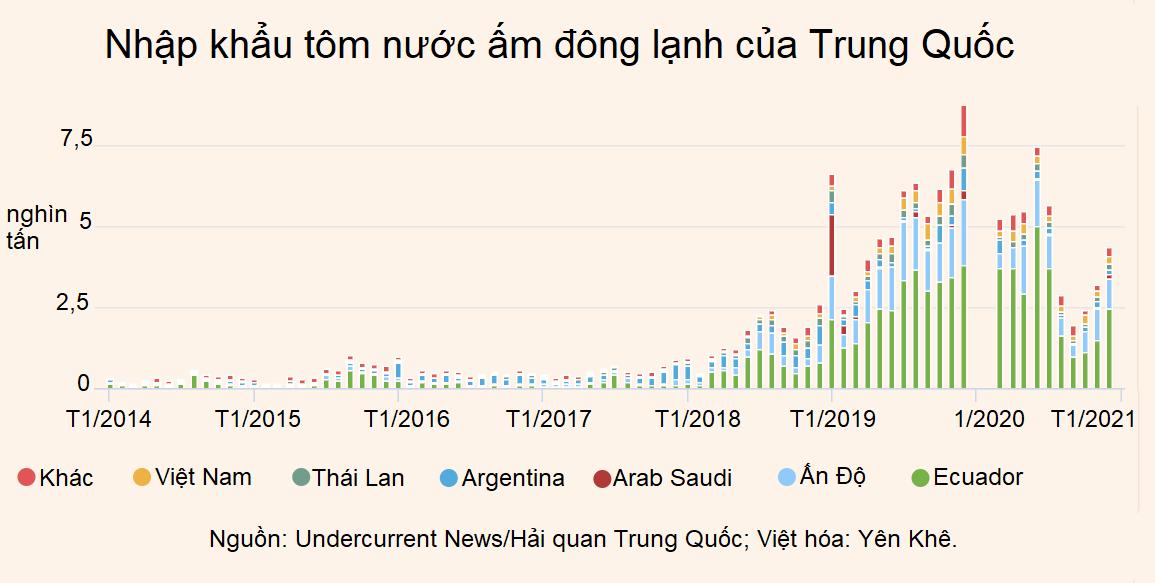 Trung Quốc: Nhập khẩu thủy sản năm 2020 giảm 20%, Việt Nam là đối tác lớn ở mảng tôm - Ảnh 3.