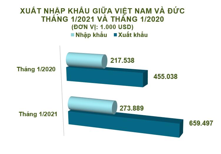 Xuất nhập khẩu Việt Nam và Đức tháng 1/2021: Xuất siêu gần 386 triệu USD - Ảnh 1.