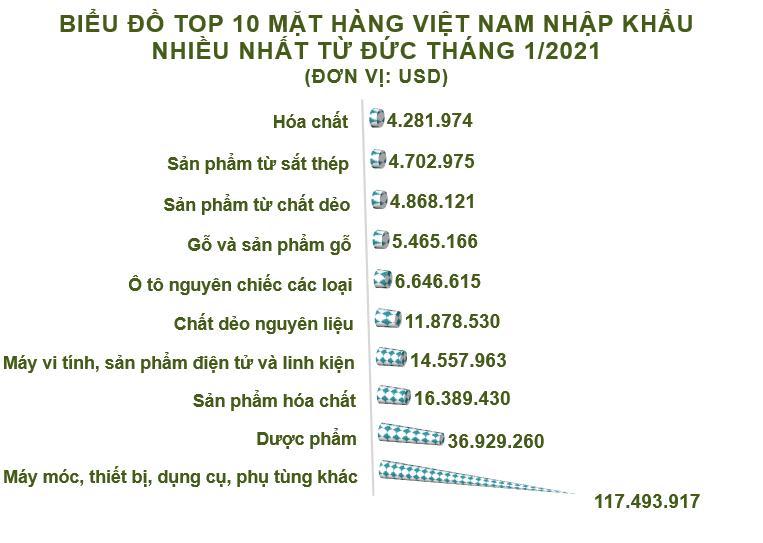 Xuất nhập khẩu Việt Nam và Đức tháng 1/2021: Xuất siêu gần 386 triệu USD - Ảnh 4.