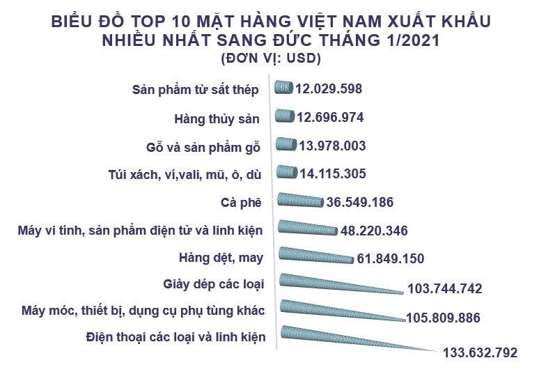Xuất nhập khẩu Việt Nam và Đức tháng 1/2021: Xuất siêu gần 386 triệu USD - Ảnh 2.