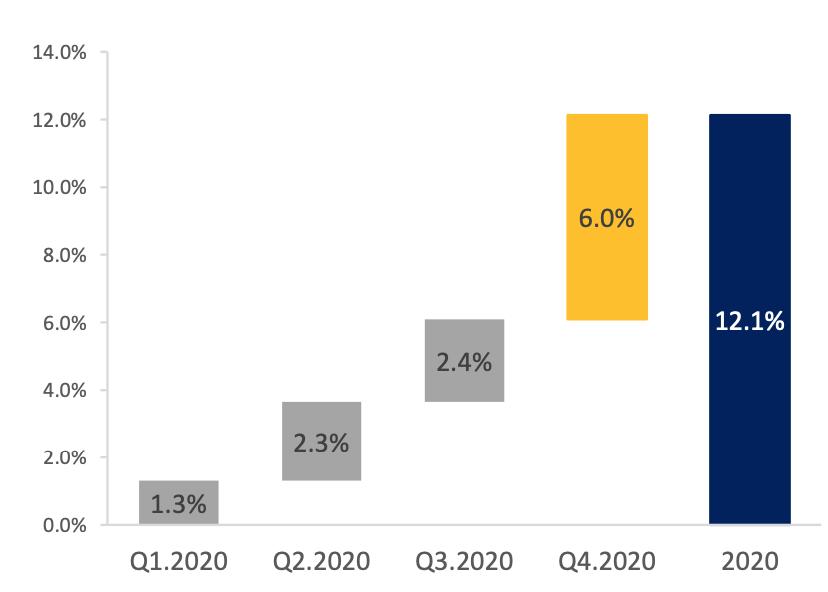 Triển vọng ngân hàng năm 2021: Quy mô mở rộng, tăng trưởng tín dụng toàn ngành ước đạt 14% - Ảnh 1.