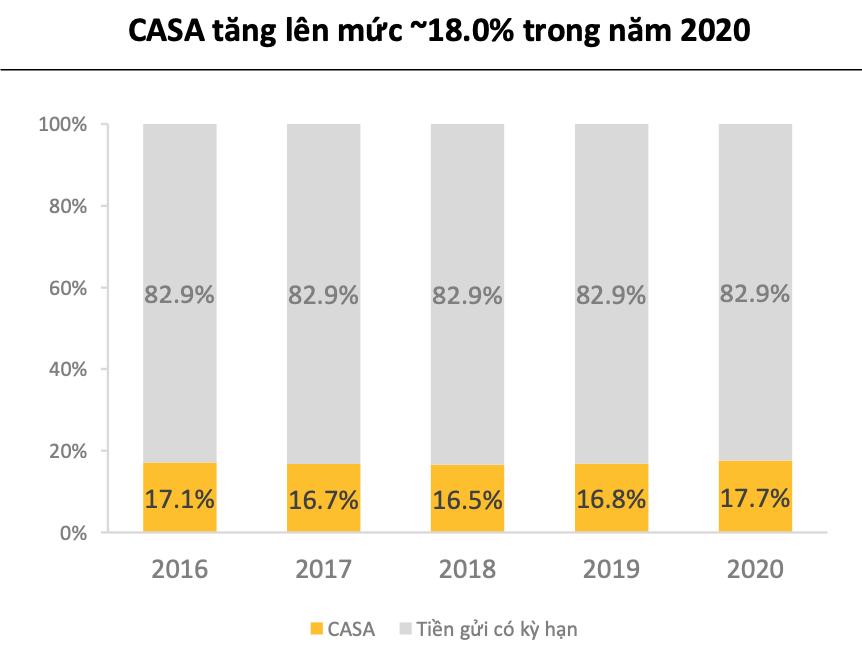Triển vọng ngân hàng năm 2021: Quy mô mở rộng, tăng trưởng tín dụng toàn ngành ước đạt 14% - Ảnh 3.