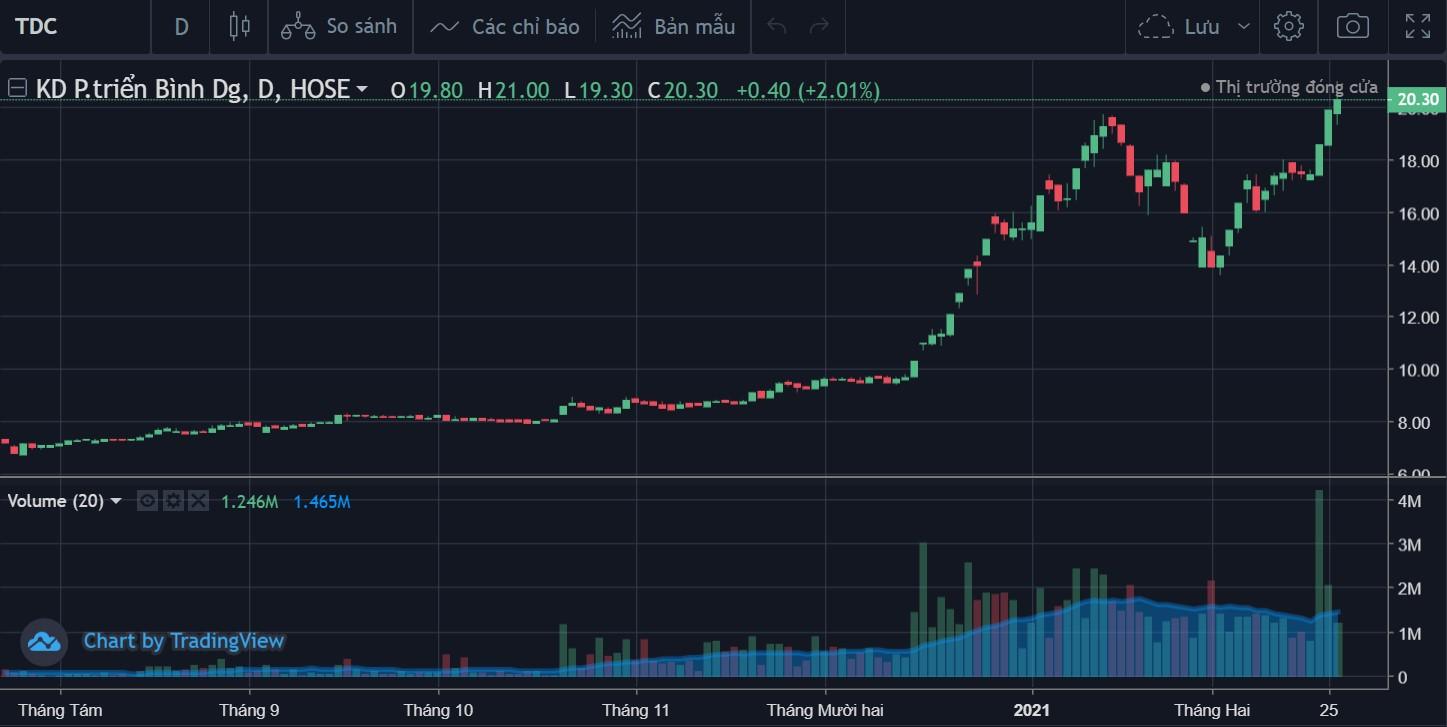 Cổ phiếu tâm điểm ngày 1/3: ACB, VCS, TDC - Ảnh 2.