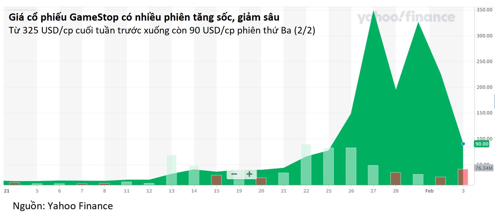 GameStop tăng sốc giảm sâu, một NĐT cá nhân từ lãi 2.000% biến thành lỗ chục triệu USD - Ảnh 2.