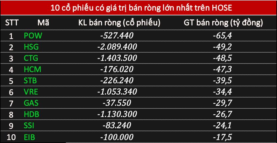 Khối ngoại mua ròng tới 1.170 tỷ đồng phiên VN-Index lấy lại mốc 1.100 điểm, gom mạnh chứng chỉ quỹ và bluechip - Ảnh 2.