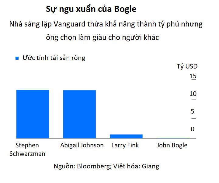 John Bogle: Huyền thoại đầu tư làm giàu cho người khác thay vì làm tỷ phú - Ảnh 2.