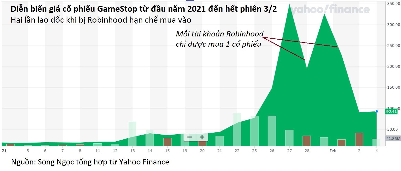 Nghi vấn app giao dịch cấu kết với quỹ lớn để hại nhà đầu tư GameStop - Ảnh 2.