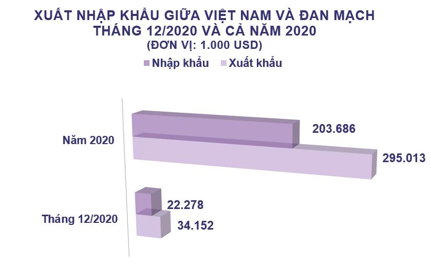 Xuất nhập khẩu Việt Nam và Đan Mạch tháng 12/2020: Cả năm kim ngạch thặng dư 91 triệu USD - Ảnh 2.