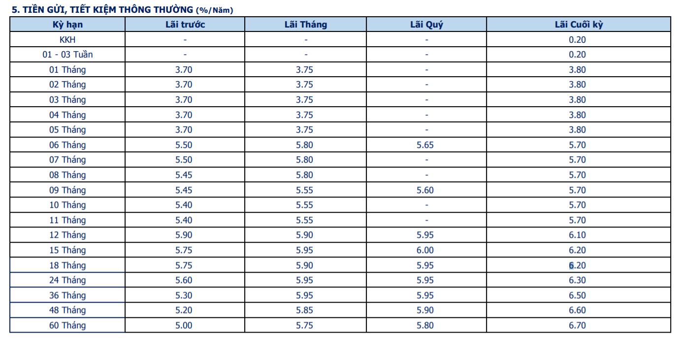 Lãi suất Ngân hàng Bản Việt tháng 2/2021 cao nhất là 6,7%/năm - Ảnh 1.