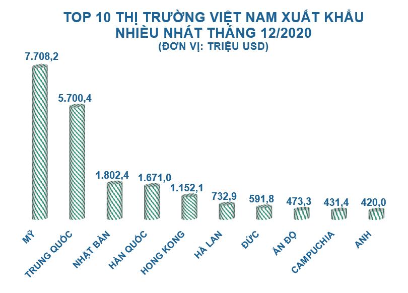 Top 10 nước, vùng lãnh thổ Việt Nam xuất khẩu hàng hóa nhiều nhất năm 2020 - Ảnh 1.