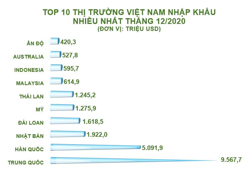 Top 10 nước, vùng lãnh thổ Việt Nam nhập khẩu hàng hóa nhiều nhất năm 2020 - Ảnh 1.