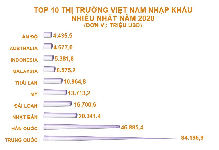 Top 10 nước, vùng lãnh thổ Việt Nam nhập khẩu hàng hóa nhiều nhất năm 2020 - Ảnh 3.