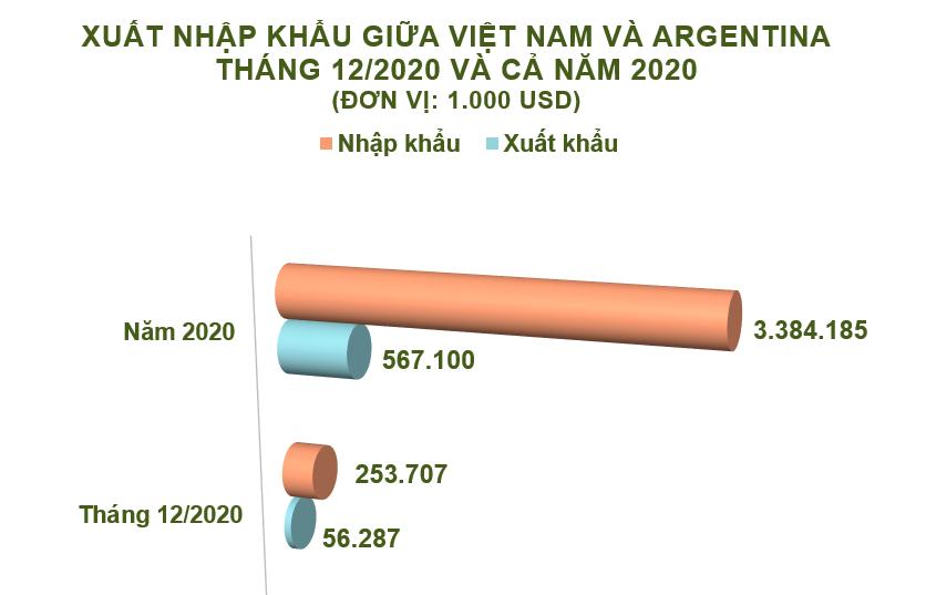 Xuất nhập khẩu Việt Nam và Argentina tháng 12/2020: Nhập khẩu gỗ và sản phẩm gỗ tăng 106% - Ảnh 2.