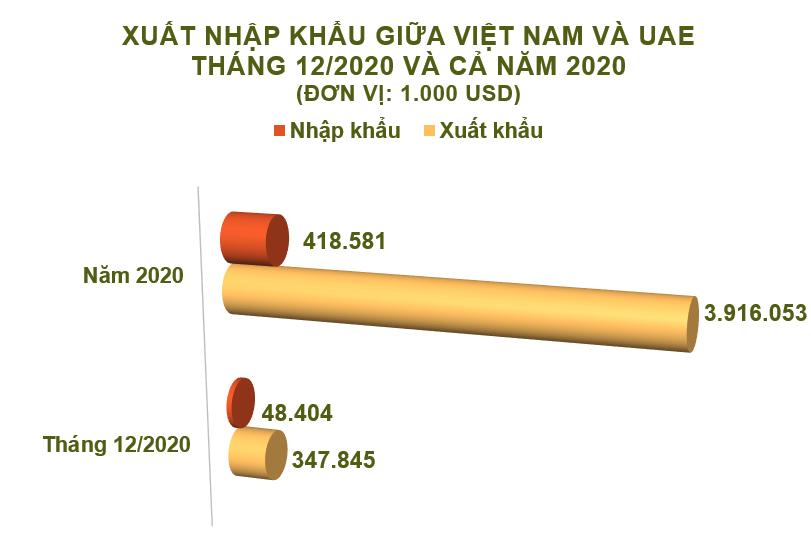 Xuất nhập khẩu Việt Nam và UAE tháng 12/2020: Cả năm xuất siêu 3,5 tỷ USD - Ảnh 2.