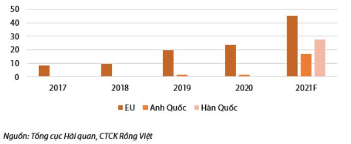 VDSC: 2021 sẽ là năm cơ hội của các doanh nghiệp sản xuất gạo 'chuyên nghiệp' - Ảnh 2.